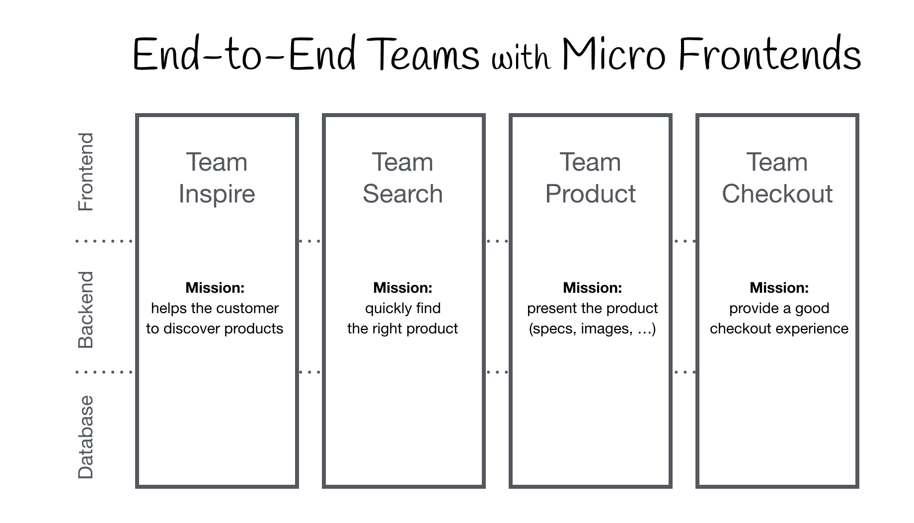 Micro Frontends - extending the microservice idea to frontend